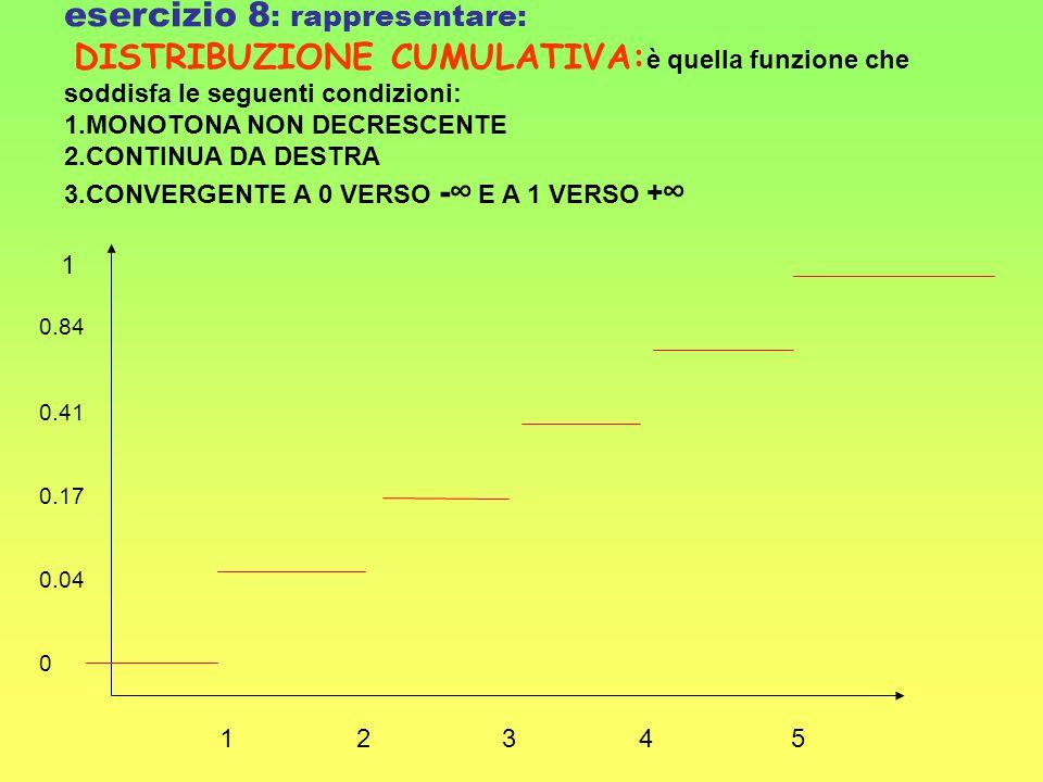 1 0.84 0.41 0.17 0.04 0 1 2 3 4 5 esercizio 8 : rappresentare: DISTRIBUZIONE CUMULATIVA: è quella funzione che soddisfa le seguenti condizioni: 1.MONO