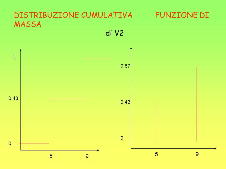 DISTRIBUZIONE CUMULATIVA FUNZIONE DI MASSA di V2 1 0.43 0 5 9 0.57 0.43 0 5 9