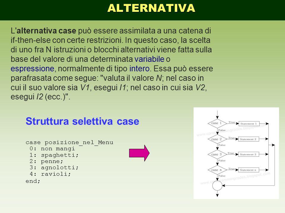 Struttura selettiva case case posizione_nel_Menu 0: non mangi 1: spaghetti; 2: penne; 3: agnolotti; 4: ravioli; end; Struttura selettiva a 2 vie … IF