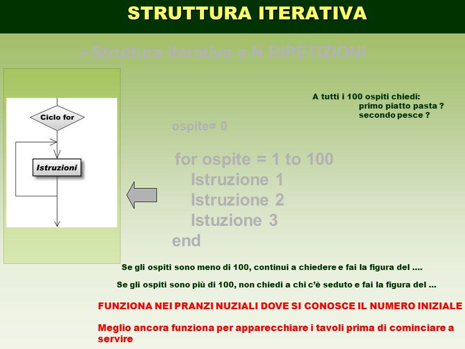ospite= 0 for ospite = 1 to 100 Istruzione 1 Istruzione 2 Istuzione 3 end  Struttura iterativa a N RIPETIZIONI STRUTTURA ITERATIVA STRUTTURA ITERATIV