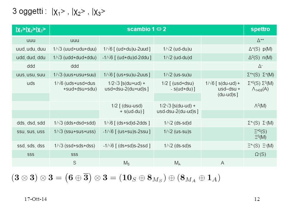 17-Ott-1412 3 oggetti : |χ 1 >, |χ 2 >, |χ 3 > |χ 1 >|χ 2 >|χ 3 >scambio 1  2spettro uuu Δ ++ uud, udu, duu1/√3 (uud+udu+duu)1/√6 [ (ud+du)u-2uud ]1/√2 (ud-du)uΔ + (S) p(M) udd, dud, ddu1/√3 (udd+dud+ddu)-1/√6 [ (ud+du)d-2ddu ]1/√2 (ud-du)dΔ 0 (S) n(M) ddd Δ-Δ- uus, usu, suu1/√3 (uus+usu+suu)1/√6 [ (us+su)u-2uus ]1/√2 (us-su)uΣ* + (S) Σ + (M) uds1/√6 (uds+usd+dus +sud+dsu+sdu) 1/2√3 [s(du+ud) + usd+dsu-2(du+ud)s ] 1/2 [ (usd+dsu) - s(ud+du) ] 1/√6 [ s(du-ud) + usd–dsu + (du-ud)s ] Σ* 0 (S) Σ 0 (M) Λ 1405 (A) Λ 0 (M) 1/2 [ (dsu-usd) + s(ud-du) ] 1/2√3 [s(du-ud) + usd-dsu-2(du-ud)s ] dds, dsd, sdd1/√3 (dds+dsd+sdd)1/√6 [ (ds+sd)d-2dds ]1/√2 (ds-sd)dΣ* - (S) Σ - (M) ssu, sus, uss1/√3 (ssu+sus+uss)-1/√6 [ (us+su)s-2ssu ]1/√2 (us-su)sΞ* 0 (S) Ξ 0 (M) ssd, sds, dss1/√3 (ssd+sds+dss)-1/√6 [ (ds+sd)s-2ssd ]1/√2 (ds-sd)sΞ* - (S) Ξ - (M) sss Ω - (S) SMSMS MAMA A