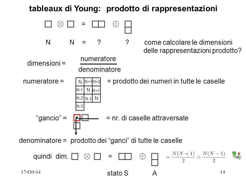 17-Ott-1414 tableaux di Young: prodotto di rappresentazioni = N N = ? ? come calcolare le dimensioni delle rappresentazioni prodotto? dimensioni = num