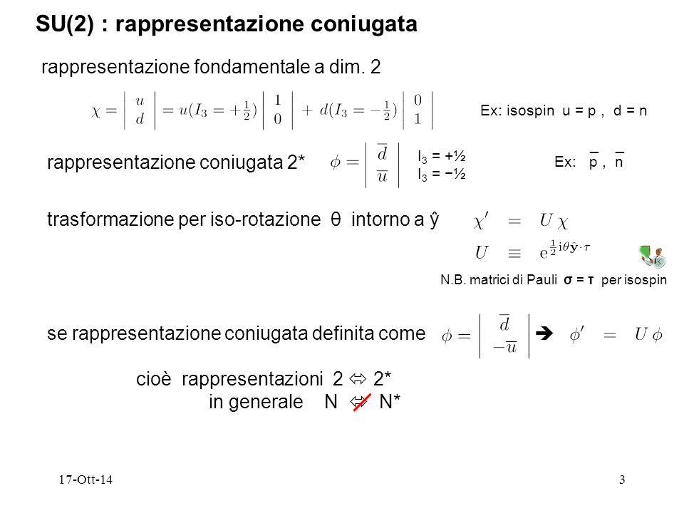 17-Ott-143 SU(2) : rappresentazione coniugata rappresentazione fondamentale a dim. 2 Ex: isospin u = p, d = n rappresentazione coniugata 2* Ex: p, n −