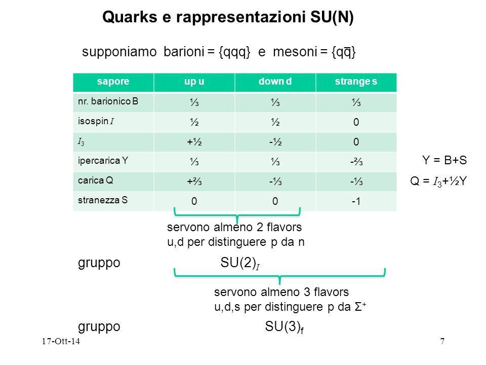 17-Ott-147 Quarks e rappresentazioni SU(N) supponiamo barioni = {qqq} e mesoni = {qq} − saporeup udown dstrange s nr. barionico B ⅓⅓⅓ isospin I ½½0 I3