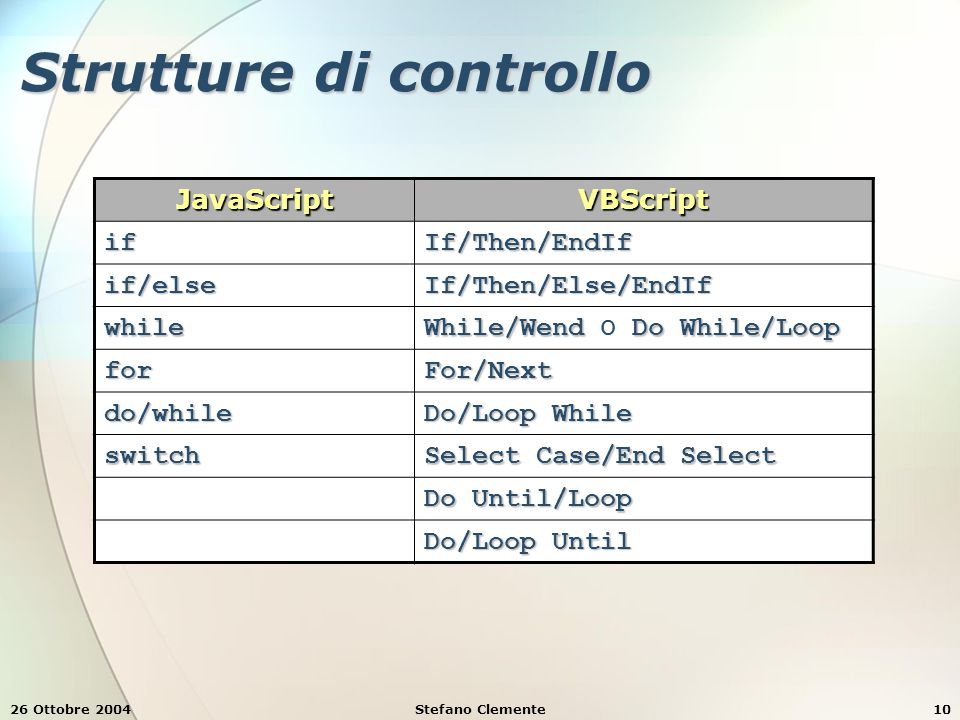 26 Ottobre 2004Stefano Clemente10 Strutture di controllo JavaScriptVBScript ifIf/Then/EndIf if/elseIf/Then/Else/EndIf while While/Wend Do While/Loop While/Wend o Do While/Loop forFor/Next do/while Do/Loop While switch Select Case/End Select Do Until/Loop Do/Loop Until