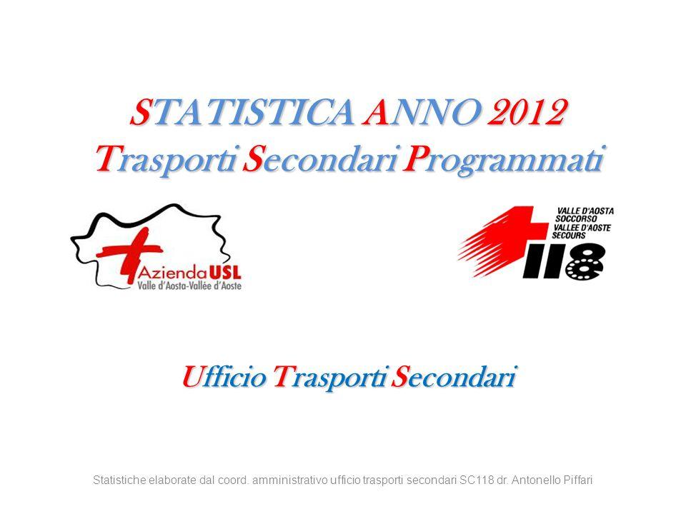STATISTICA ANNO 2012 Trasporti Secondari Programmati Ufficio Trasporti Secondari Statistiche elaborate dal coord. amministrativo ufficio trasporti sec