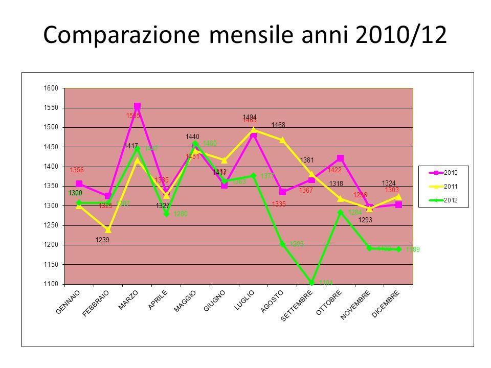 Comparazione mensile anni 2010/12