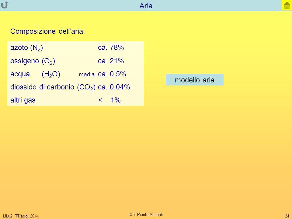 LiLu2, TT/agg. 2014 Cfr. Piante-Animali 24 Aria Composizione dell'aria: azoto (N 2 )ca. 78% ossigeno (O 2 ) ca. 21% acqua (H 2 O) media ca. 0.5% dioss
