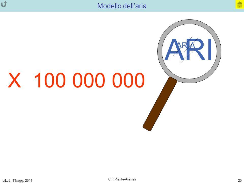 LiLu2, TT/agg. 2014 Cfr. Piante-Animali 25 ARI ARIA Modello dell'aria X 100 000 000