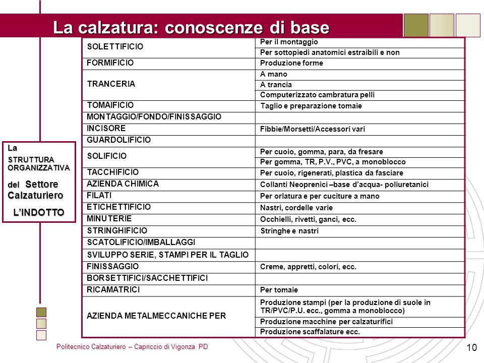 Politecnico Calzaturiero – Capriccio di Vigonza PD La calzatura: conoscenze di base 10 SOLETTIFICIO Per il montaggio Per sottopiedi anatomici estraibi