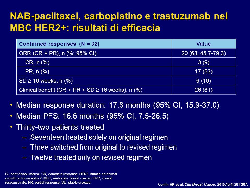 Conlin AK et al. Clin Breast Cancer. 2010;10(4):281-287. NAB-paclitaxel, carboplatino e trastuzumab nel MBC HER2+: risultati di efficacia Median respo