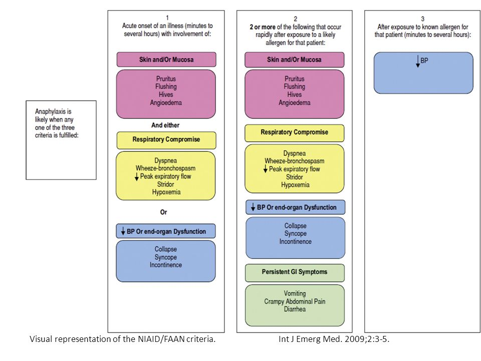Visual representation of the NIAID/FAAN criteria. Int J Emerg Med. 2009;2:3-5.