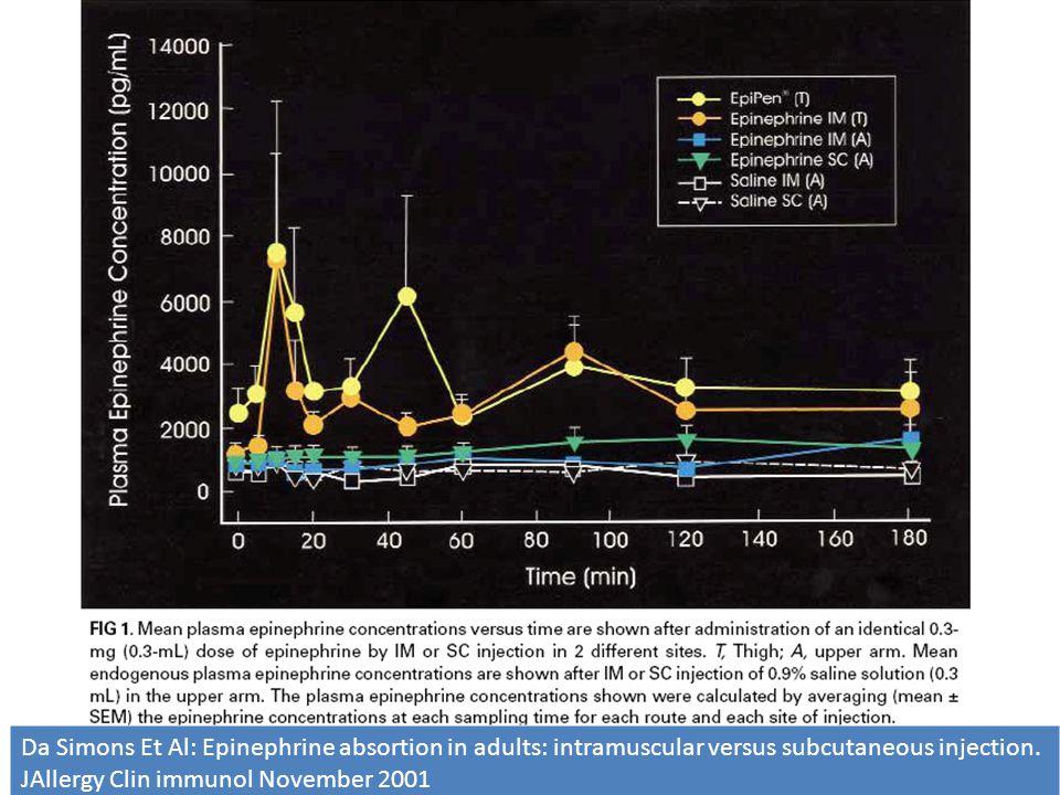 Efficacia della somministrazione di adrenalina IM vs SC Da Simons Et Al: Epinephrine absortion in adults: intramuscular versus subcutaneous injection.