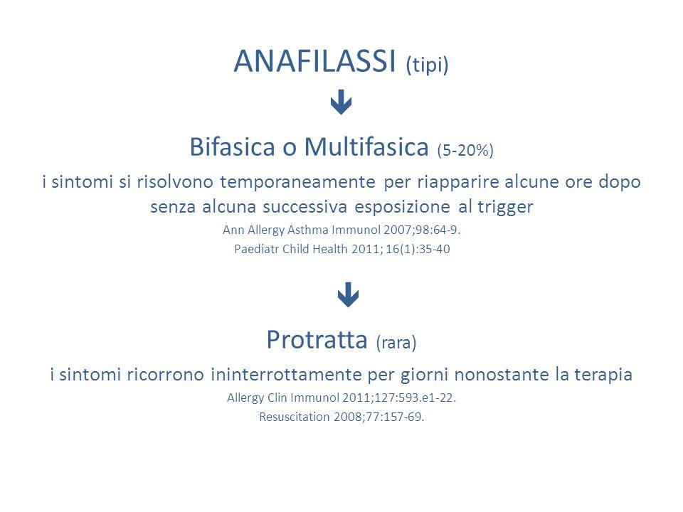 ANAFILASSI (tipi)  Bifasica o Multifasica (5-20%) i sintomi si risolvono temporaneamente per riapparire alcune ore dopo senza alcuna successiva espos