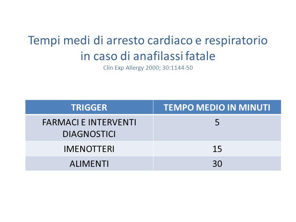 Tempi medi di arresto cardiaco e respiratorio in caso di anafilassi fatale Clin Exp Allergy 2000; 30:1144-50 TRIGGERTEMPO MEDIO IN MINUTI FARMACI E IN