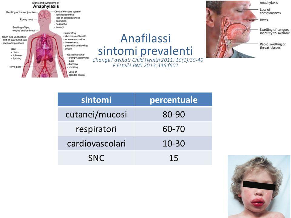 Anafilassi sintomi prevalenti A Change Paediatr Child Health 2011; 16(1):35-40 F Estelle BMJ 2013;346:f602 sintomipercentuale cutanei/mucosi80-90 resp
