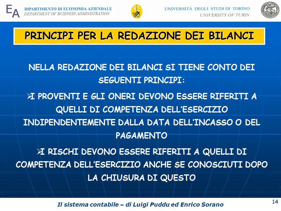 Il sistema contabile – di Luigi Puddu ed Enrico Sorano 14 PRINCIPI PER LA REDAZIONE DEI BILANCI NELLA REDAZIONE DEI BILANCI SI TIENE CONTO DEI SEGUENTI PRINCIPI:  I PROVENTI E GLI ONERI DEVONO ESSERE RIFERITI A QUELLI DI COMPETENZA DELL'ESERCIZIO INDIPENDENTEMENTE DALLA DATA DELL'INCASSO O DEL PAGAMENTO  I RISCHI DEVONO ESSERE RIFERITI A QUELLI DI COMPETENZA DELL'ESERCIZIO ANCHE SE CONOSCIUTI DOPO LA CHIUSURA DI QUESTO