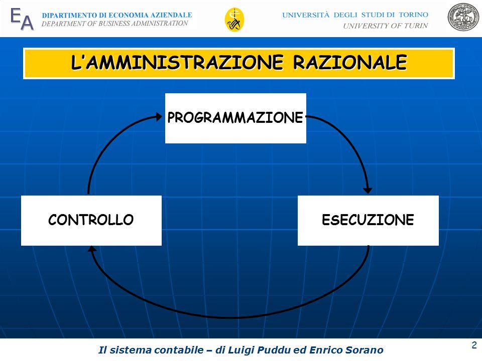 Il sistema contabile – di Luigi Puddu ed Enrico Sorano 2 L'AMMINISTRAZIONE RAZIONALE CONTROLLOESECUZIONE PROGRAMMAZIONE