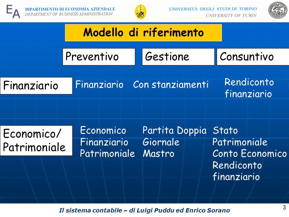 Il sistema contabile – di Luigi Puddu ed Enrico Sorano 3 PreventivoGestioneConsuntivo Economico Finanziario Patrimoniale Economico/ Patrimoniale FinanziarioCon stanziamenti Rendiconto finanziario Partita Doppia Giornale Mastro Stato Patrimoniale Conto Economico Rendiconto finanziario Modello di riferimento Finanziario