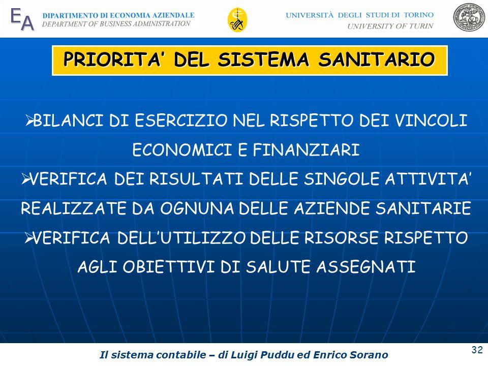 Il sistema contabile – di Luigi Puddu ed Enrico Sorano 32 PRIORITA' DEL SISTEMA SANITARIO  BILANCI DI ESERCIZIO NEL RISPETTO DEI VINCOLI ECONOMICI E FINANZIARI  VERIFICA DEI RISULTATI DELLE SINGOLE ATTIVITA' REALIZZATE DA OGNUNA DELLE AZIENDE SANITARIE  VERIFICA DELL'UTILIZZO DELLE RISORSE RISPETTO AGLI OBIETTIVI DI SALUTE ASSEGNATI