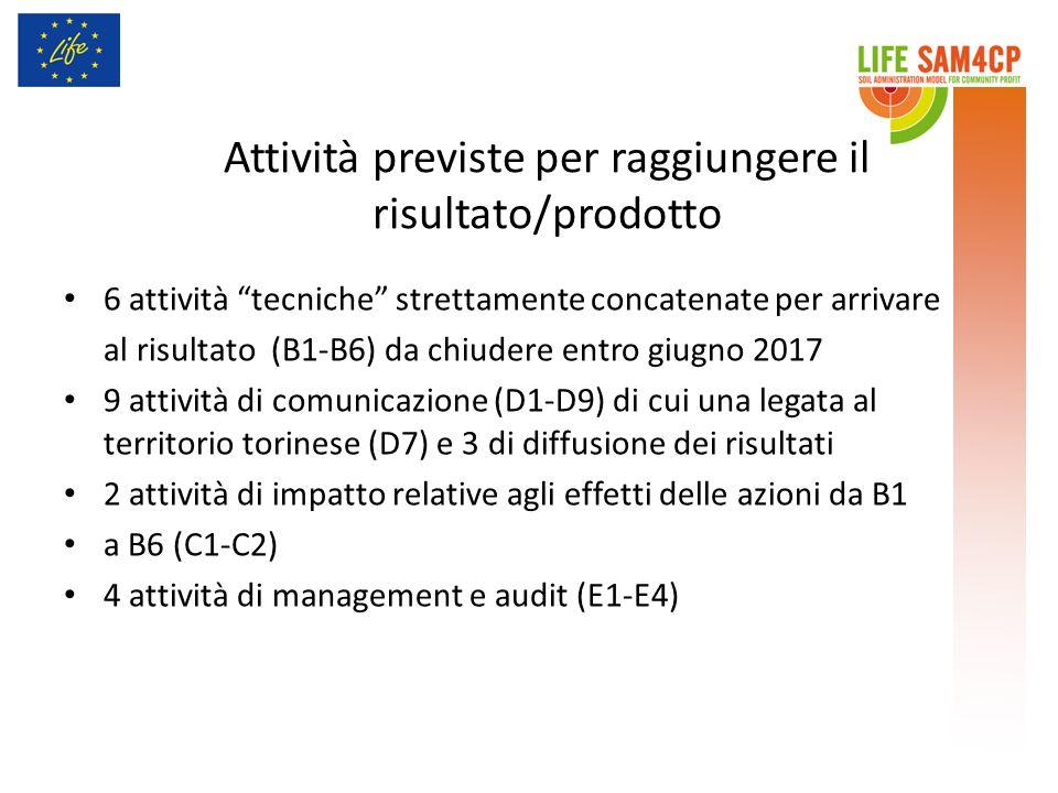 Attività previste per raggiungere il risultato/prodotto 6 attività tecniche strettamente concatenate per arrivare al risultato (B1-B6) da chiudere entro giugno 2017 9 attività di comunicazione (D1-D9) di cui una legata al territorio torinese (D7) e 3 di diffusione dei risultati 2 attività di impatto relative agli effetti delle azioni da B1 a B6 (C1-C2) 4 attività di management e audit (E1-E4)