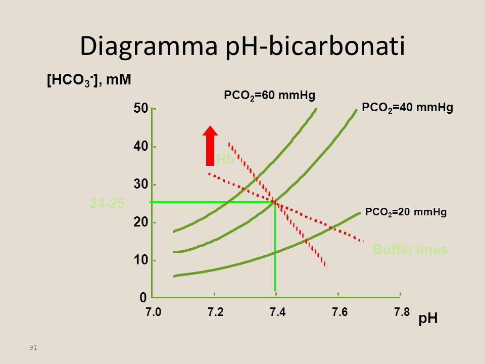91 Diagramma pH-bicarbonati 10 20 30 40 50 [HCO 3 - ], mM 7.27.47.67.8 pH 0 7.0 24-25 PCO 2 =40 mmHg PCO 2 =20 mmHg PCO 2 =60 mmHg Buffer lines Hb
