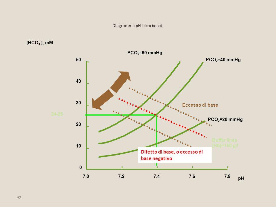 92 Diagramma pH-bicarbonati 10 20 30 40 50 [HCO 3 - ], mM 7.27.47.67.8 pH 0 7.0 24-25 PCO 2 =40 mmHg PCO 2 =20 mmHg PCO 2 =60 mmHg Buffer lines [Hb]=1
