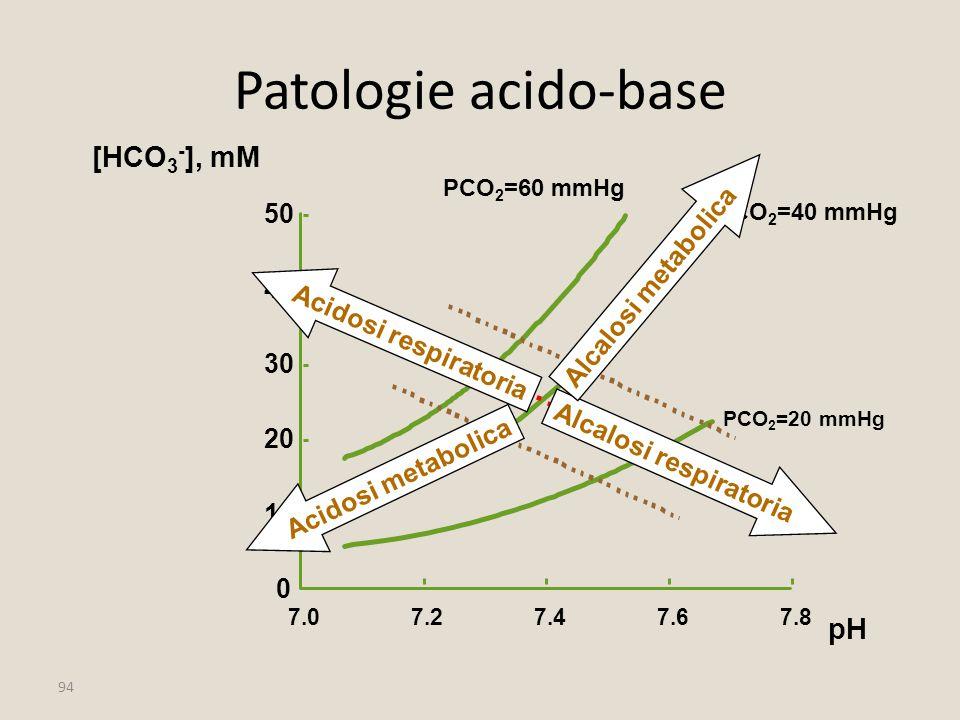 94 Patologie acido-base 10 20 30 40 50 [HCO 3 - ], mM 7.27.47.67.8 pH 0 7.0 PCO 2 =40 mmHg PCO 2 =20 mmHg PCO 2 =60 mmHg Acidosi respiratoria Alcalosi