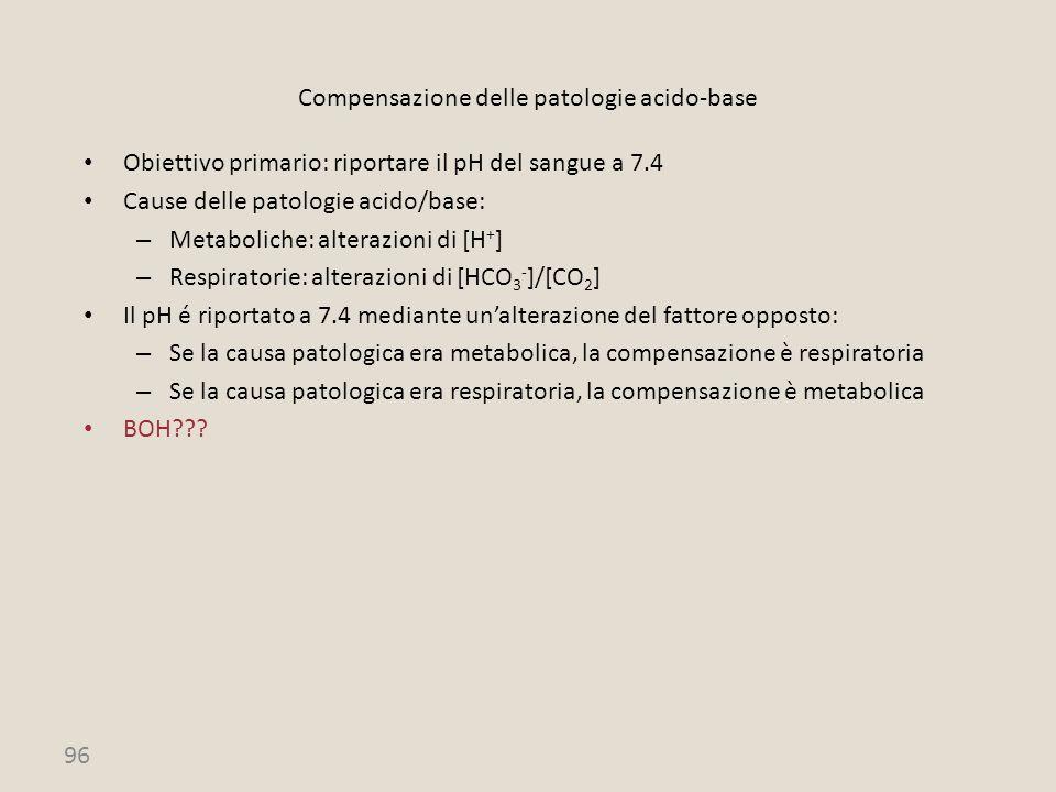 96 Compensazione delle patologie acido-base Obiettivo primario: riportare il pH del sangue a 7.4 Cause delle patologie acido/base: – Metaboliche: alte