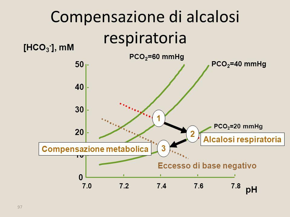 97 Compensazione di alcalosi respiratoria 10 20 30 40 50 [HCO 3 - ], mM 7.27.47.67.8 pH 0 7.0 PCO 2 =40 mmHg PCO 2 =20 mmHg PCO 2 =60 mmHg 1 Eccesso d