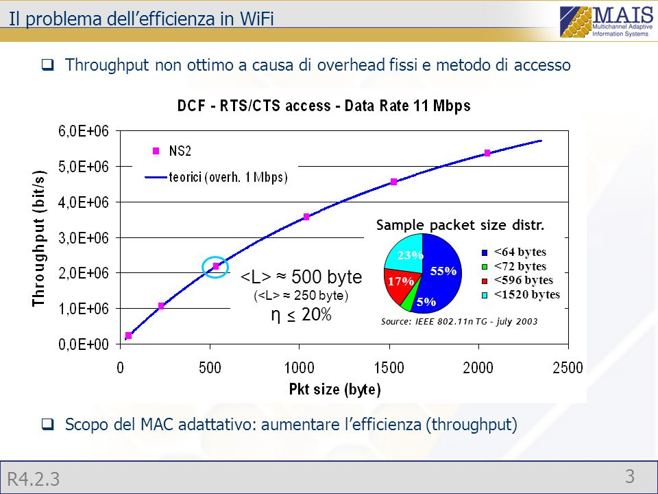 R4.2.3 3  Throughput non ottimo a causa di overhead fissi e metodo di accesso  Scopo del MAC adattativo: aumentare l'efficienza (throughput) Il problema dell'efficienza in WiFi 55% 5% 17% 23% <64 bytes <72 bytes <596 bytes <1520 bytes Source: IEEE 802.11n TG – july 2003 Sample packet size distr.