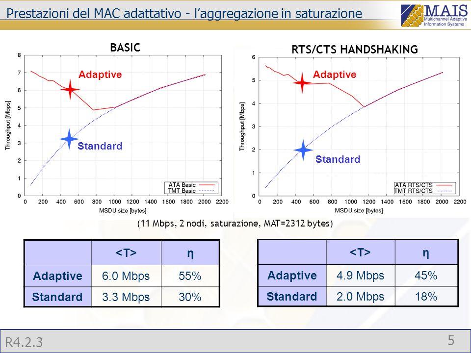 R4.2.3 5 Prestazioni del MAC adattativo - l'aggregazione in saturazione Adaptive Standard RTS/CTS HANDSHAKING BASIC (11 Mbps, 2 nodi, saturazione, MAT=2312 bytes) η Adaptive4.9 Mbps45% Standard2.0 Mbps18% η Adaptive6.0 Mbps55% Standard3.3 Mbps30% Adaptive Standard