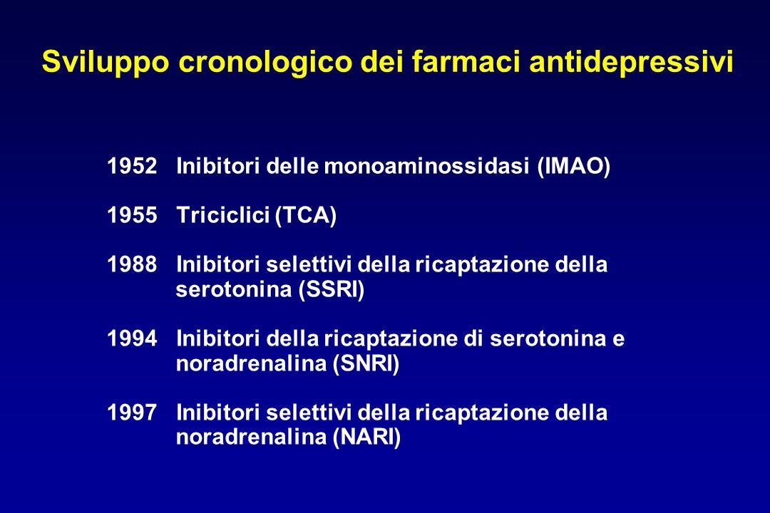 Sviluppo cronologico dei farmaci antidepressivi 1952 Inibitori delle monoaminossidasi (IMAO) 1955 Triciclici (TCA) 1988 Inibitori selettivi della rica