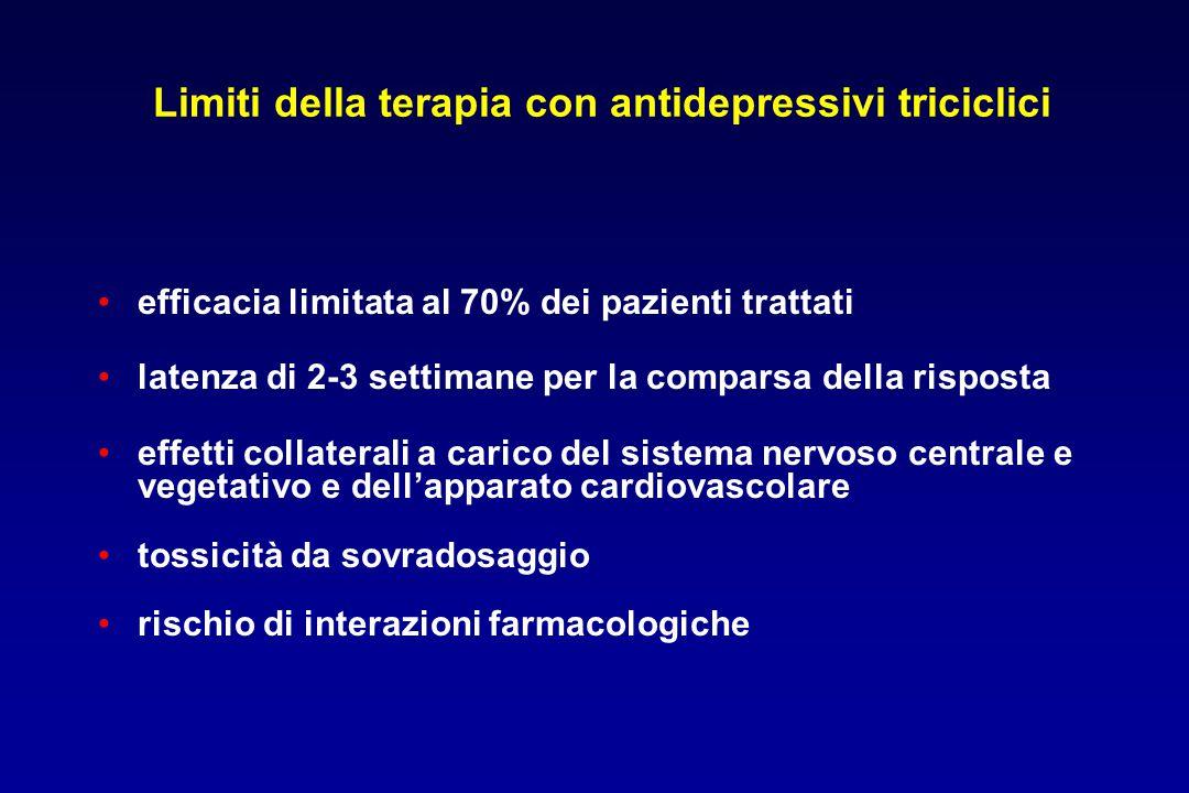 Limiti della terapia con antidepressivi triciclici efficacia limitata al 70% dei pazienti trattati latenza di 2-3 settimane per la comparsa della risp
