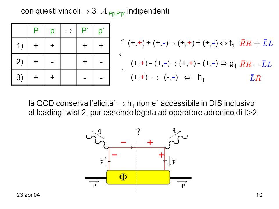 23 apr 0410 con questi vincoli ! 3 A Pp,P'p' indipendenti Pp ! P'p' 1)++++ 2)+ - + - 3)++ -- (+,+) + (+, - ) ! (+,+) + (+, - ), f 1 (+,+) - (+, - ) !
