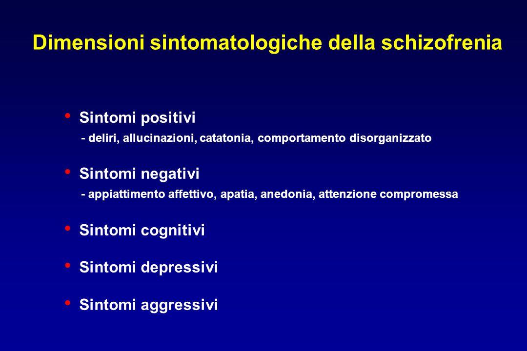 Dimensioni sintomatologiche della schizofrenia Sintomi positivi - deliri, allucinazioni, catatonia, comportamento disorganizzato Sintomi negativi - appiattimento affettivo, apatia, anedonia, attenzione compromessa Sintomi cognitivi Sintomi depressivi Sintomi aggressivi