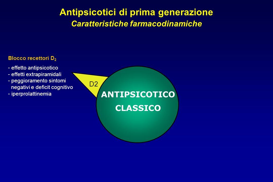 D2 ANTIPSICOTICO CLASSICO Antipsicotici di prima generazione Caratteristiche farmacodinamiche Blocco recettori D 2 - effetto antipsicotico - effetti extrapiramidali - peggioramento sintomi negativi e deficit cognitivo - iperprolattinemia