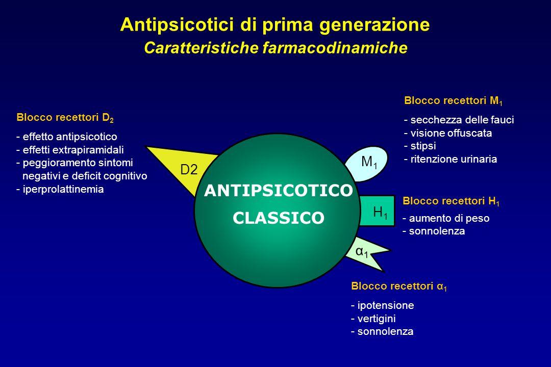 D2 α1α1 M1M1 H1H1 ANTIPSICOTICO CLASSICO Antipsicotici di prima generazione Caratteristiche farmacodinamiche Blocco recettori α 1 - ipotensione - vertigini - sonnolenza Blocco recettori H 1 - aumento di peso - sonnolenza Blocco recettori M 1 - secchezza delle fauci - visione offuscata - stipsi - ritenzione urinaria Blocco recettori D 2 - effetto antipsicotico - effetti extrapiramidali - peggioramento sintomi negativi e deficit cognitivo - iperprolattinemia