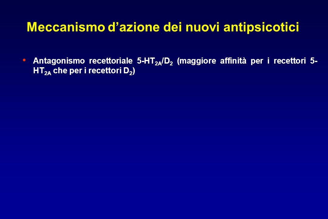 Antagonismo recettoriale 5-HT 2A /D 2 (maggiore affinità per i recettori 5- HT 2A che per i recettori D 2 ) Meccanismo d'azione dei nuovi antipsicotici