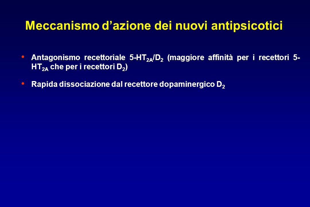 Antagonismo recettoriale 5-HT 2A /D 2 (maggiore affinità per i recettori 5- HT 2A che per i recettori D 2 ) Rapida dissociazione dal recettore dopaminergico D 2 Meccanismo d'azione dei nuovi antipsicotici