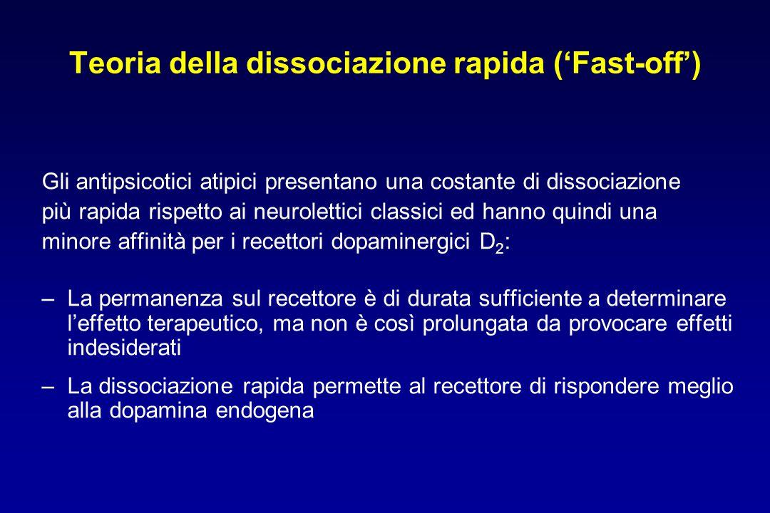 Teoria della dissociazione rapida ('Fast-off') Gli antipsicotici atipici presentano una costante di dissociazione più rapida rispetto ai neurolettici classici ed hanno quindi una minore affinità per i recettori dopaminergici D 2 : –La permanenza sul recettore è di durata sufficiente a determinare l'effetto terapeutico, ma non è così prolungata da provocare effetti indesiderati –La dissociazione rapida permette al recettore di rispondere meglio alla dopamina endogena