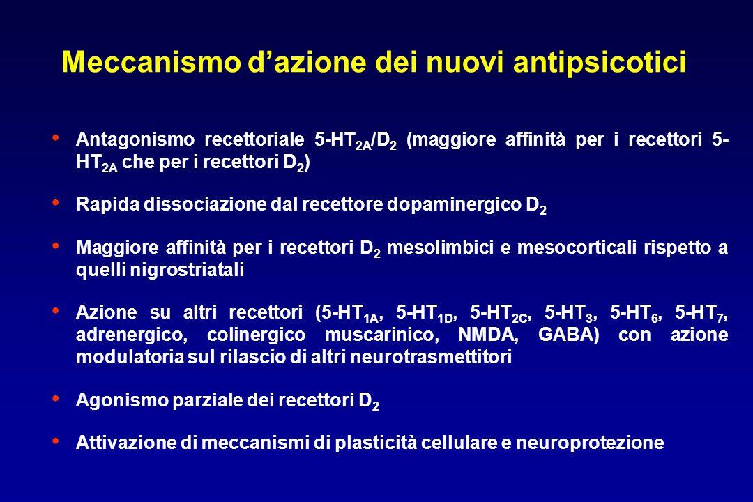 Antagonismo recettoriale 5-HT 2A /D 2 (maggiore affinità per i recettori 5- HT 2A che per i recettori D 2 ) Rapida dissociazione dal recettore dopaminergico D 2 Maggiore affinità per i recettori D 2 mesolimbici e mesocorticali rispetto a quelli nigrostriatali Azione su altri recettori (5-HT 1A, 5-HT 1D, 5-HT 2C, 5-HT 3, 5-HT 6, 5-HT 7, adrenergico, colinergico muscarinico, NMDA, GABA) con azione modulatoria sul rilascio di altri neurotrasmettitori Agonismo parziale dei recettori D 2 Attivazione di meccanismi di plasticità cellulare e neuroprotezione Meccanismo d'azione dei nuovi antipsicotici