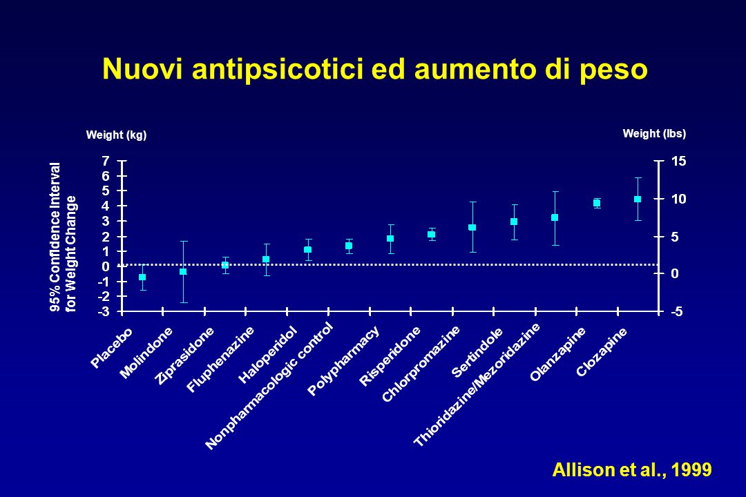 Nuovi antipsicotici ed aumento di peso 95% Confidence Interval for Weight Change Allison et al., 1999 Weight (lbs) Weight (kg)