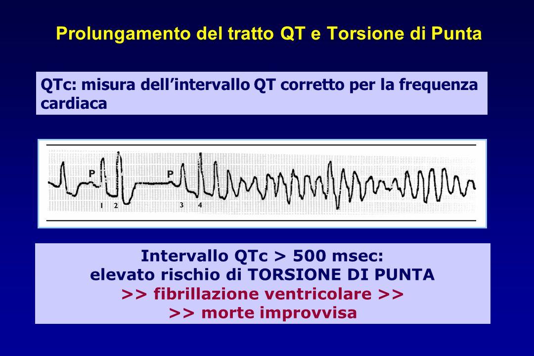 Prolungamento del tratto QT e Torsione di Punta Intervallo QTc > 500 msec: elevato rischio di TORSIONE DI PUNTA >> fibrillazione ventricolare >> >> morte improvvisa QTc: misura dell'intervallo QT corretto per la frequenza cardiaca