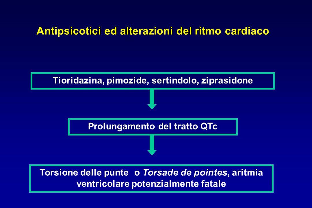 Torsione delle punte o Torsade de pointes, aritmia ventricolare potenzialmente fatale Tioridazina, pimozide, sertindolo, ziprasidone Prolungamento del tratto QTc Antipsicotici ed alterazioni del ritmo cardiaco