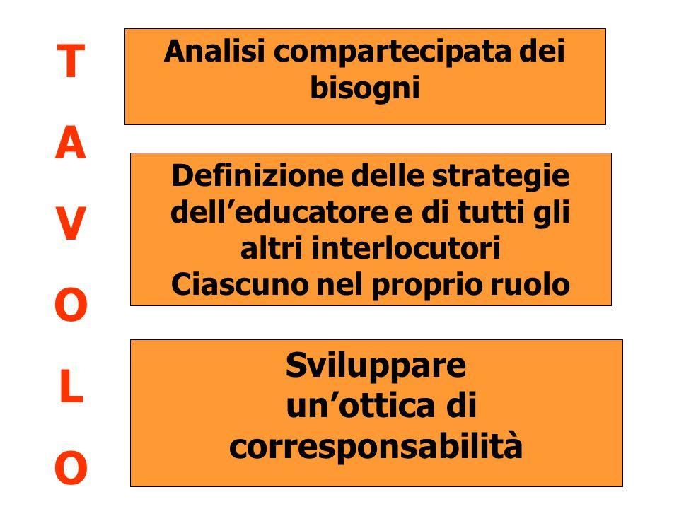 Analisi compartecipata dei bisogni Definizione delle strategie dell'educatore e di tutti gli altri interlocutori Ciascuno nel proprio ruolo Sviluppare un'ottica di corresponsabilità TAVOLOTAVOLO