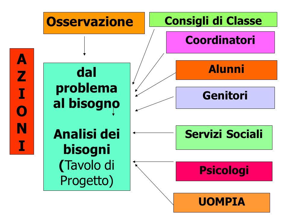 AZIONIAZIONI Osservazione dal problema al bisogno Analisi dei bisogni (Tavolo di Progetto) Consigli di Classe Coordinatori Alunni Genitori Servizi Sociali Psicologi UOMPIA
