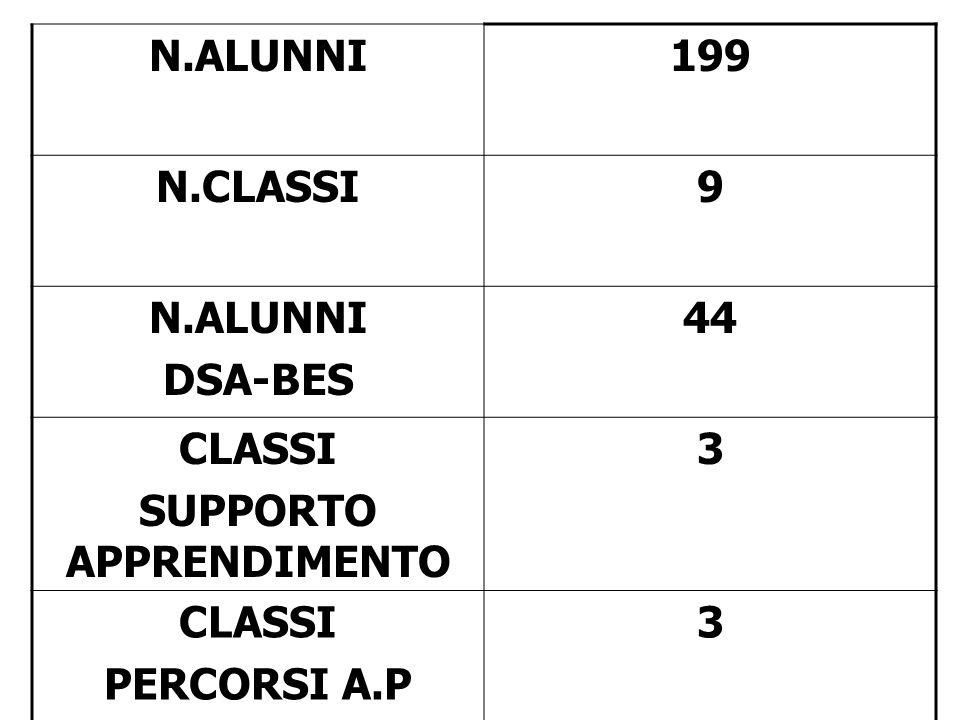 N.ALUNNI199 N.CLASSI9 N.ALUNNI DSA-BES 44 CLASSI SUPPORTO APPRENDIMENTO 3 CLASSI PERCORSI A.P 3