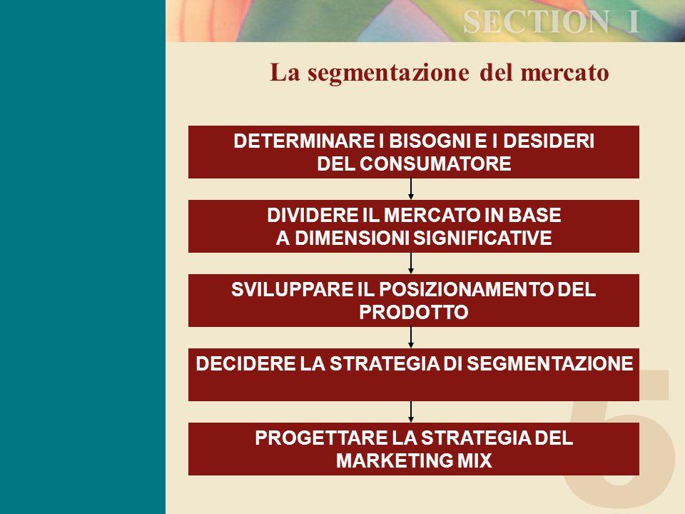 5 La segmentazione del mercato DETERMINARE I BISOGNI E I DESIDERI DEL CONSUMATORE SVILUPPARE IL POSIZIONAMENTO DEL PRODOTTO DIVIDERE IL MERCATO IN BASE A DIMENSIONI SIGNIFICATIVE DECIDERE LA STRATEGIA DI SEGMENTAZIONE PROGETTARE LA STRATEGIA DEL MARKETING MIX