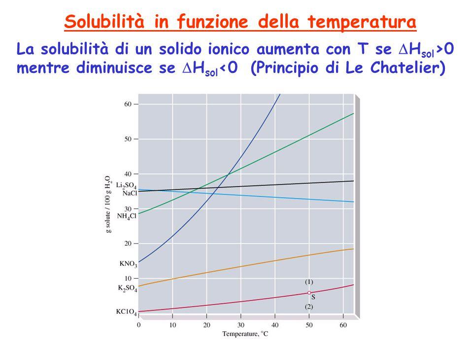 Solubilità in funzione della temperatura La solubilità di un solido ionico aumenta con T se  H sol >0 mentre diminuisce se  H sol <0 (Principio di L